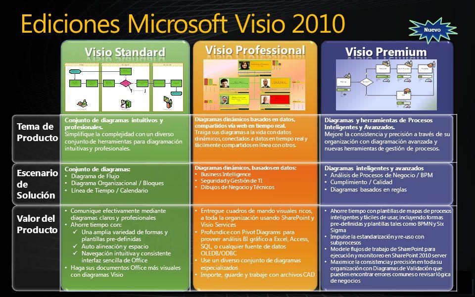 Integración de Microsoft Visio con SharePoint Server 2010 Características de Visio 2010 Dinámico Maneja Datos ComprensivoConecte Simplifique Intuitivo Profesional DiversoComparta Tiempo Real Consistente Accesible ¡Diagramación Avanzada Hecha Simple!