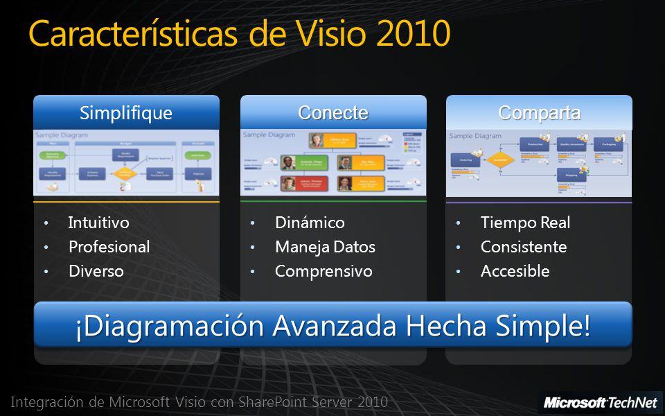 Integración de Microsoft Visio con SharePoint Server 2010 Visio Services Creador Base de Datos Consumidor Crear Diagramas con Datos Enlazados como en Visio 2007 Publicar Diagrama Visio a SharePoint Server 2010 Consumidor solicita actualizaciones Los consumidores pueden navegar, actualizar y acceder al diagrama en un navegador SharePoint Server 2010 El servidor devuelve una representación PNG o XAML actualizada de las gráficas de datos