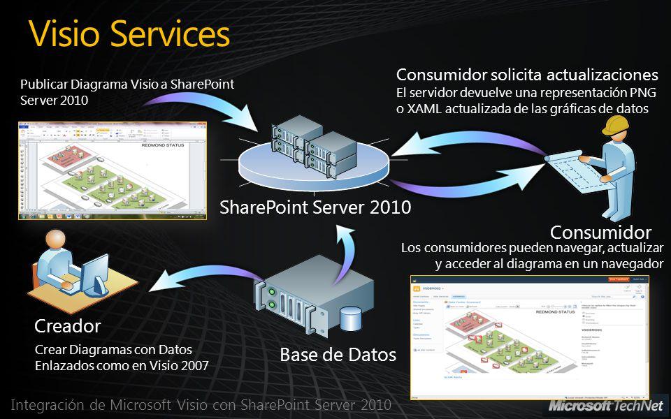 Integración de Microsoft Visio con SharePoint Server 2010 Visio Services Creador Base de Datos Consumidor Crear Diagramas con Datos Enlazados como en