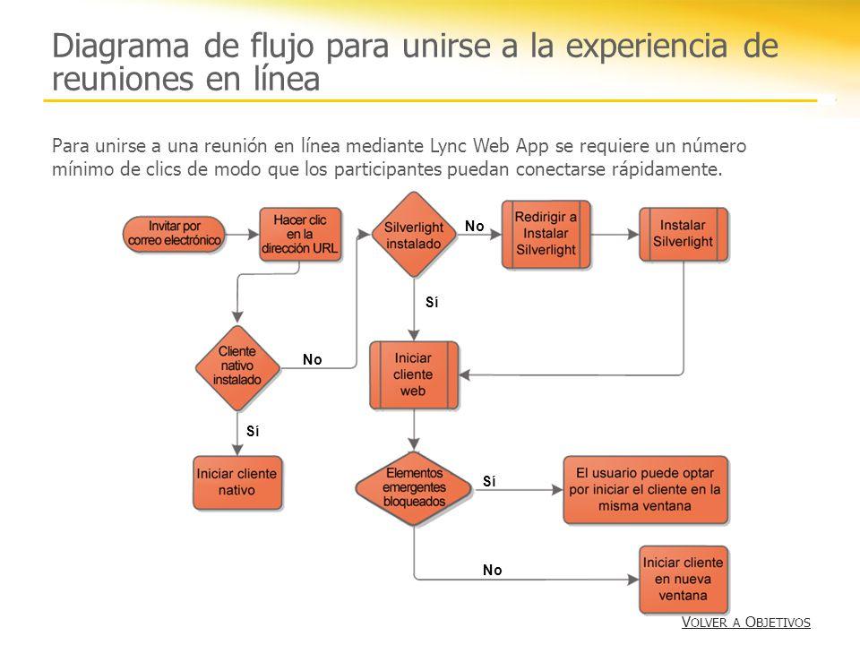 Diagrama de flujo para unirse a la experiencia de reuniones en línea Sí No Sí No Sí Para unirse a una reunión en línea mediante Lync Web App se requie