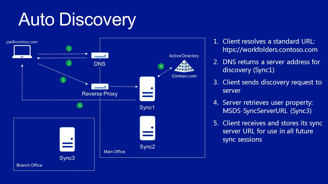 1 2 1.Client resolves a standard URL: htps://workfolders.contoso.com 2.DNS returns a server address for discovery (Sync1) 3.Client sends discovery request to server 4.Server retrieves user property: MSDS-SyncServerURL (Sync3) 5.Client receives and stores its sync server URL for use in all future sync sessions 4 3 5
