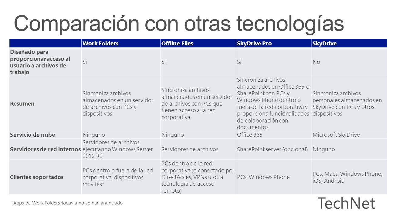 Work FoldersOffline FilesSkyDrive ProSkyDrive Diseñado para proporcionar acceso al usuario a archivos de trabajo Si No Resumen Sincroniza archivos almacenados en un servidor de archivos con PCs y dispositivos Sincroniza archivos almacenados en un servidor de archivos con PCs que tienen acceso a la red corporativa Sincroniza archivos almacenados en Office 365 o SharePoint con PCs y Windows Phone dentro o fuera de la red corporativa y proporciona funcionalidades de colaboración con documentos Sincroniza archivos personales almacenados en SkyDrive con PCs y otros dispositivos Servicio de nubeNinguno Office 365Microsoft SkyDrive Servidores de red internos Servidores de archivos ejecutando Windows Server 2012 R2 Servidores de archivosSharePoint server (opcional)Ninguno Clientes soportados PCs dentro o fuera de la red corporativa, dispositivos móviles* PCs dentro de la red corporativa (o conectado por DirectAcces, VPNs u otra tecnología de acceso remoto) PCs, Windows Phone PCs, Macs, Windows Phone, iOS, Android *Apps de Work Folders todavía no se han anunciado.