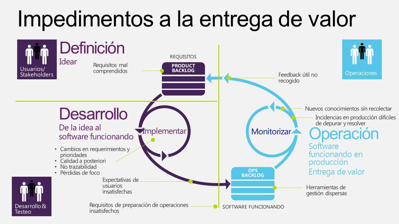 Operación Software funcionando en producción Entrega de valor