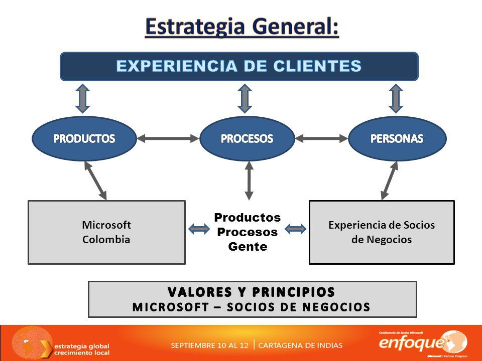 Experiencia de Socios de Negocios Microsoft Colombia Productos Procesos Gente