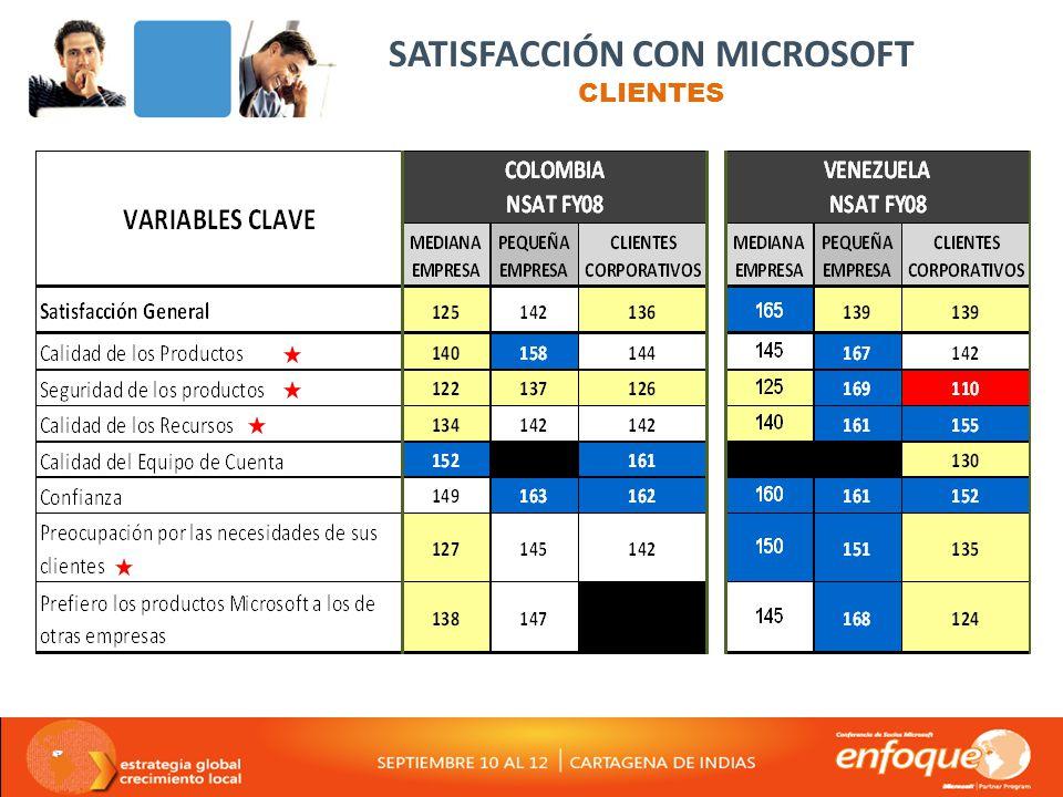 SATISFACCIÓN CON MICROSOFT CLIENTES