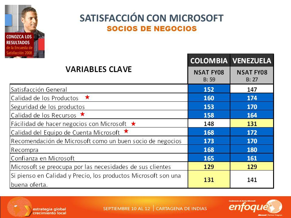 SATISFACCIÓN CON MICROSOFT SOCIOS DE NEGOCIOS