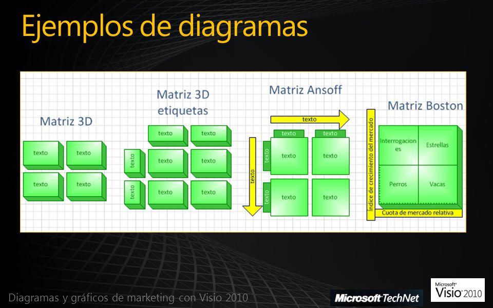 Ejemplos de diagramas Diagramas y gráficos de marketing con Visio 2010
