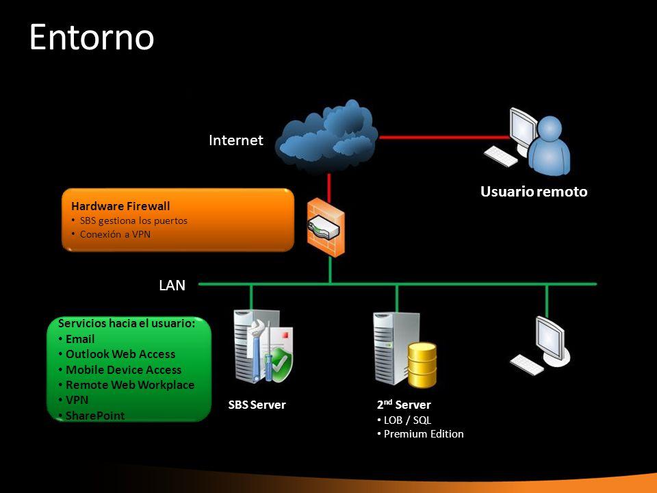 Entorno LAN Internet Usuario remoto SBS Server2 nd Server LOB / SQL Premium Edition Servicios hacia el usuario: Email Outlook Web Access Mobile Device