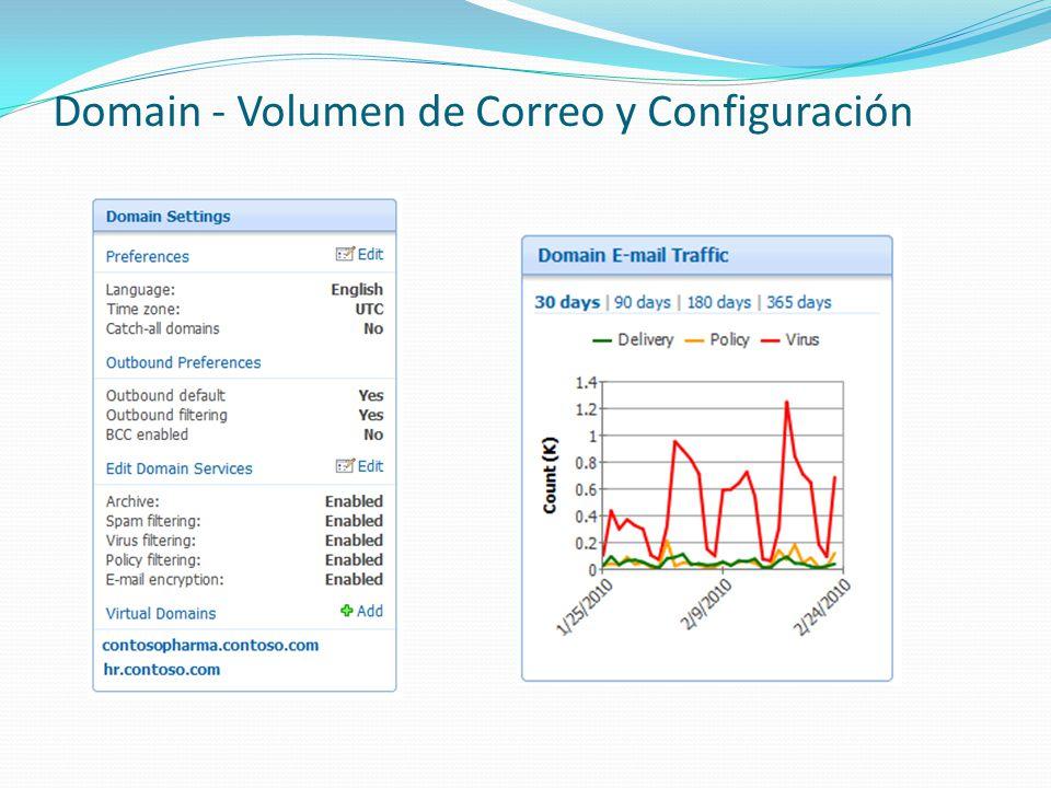 Domain - Volumen de Correo y Configuración