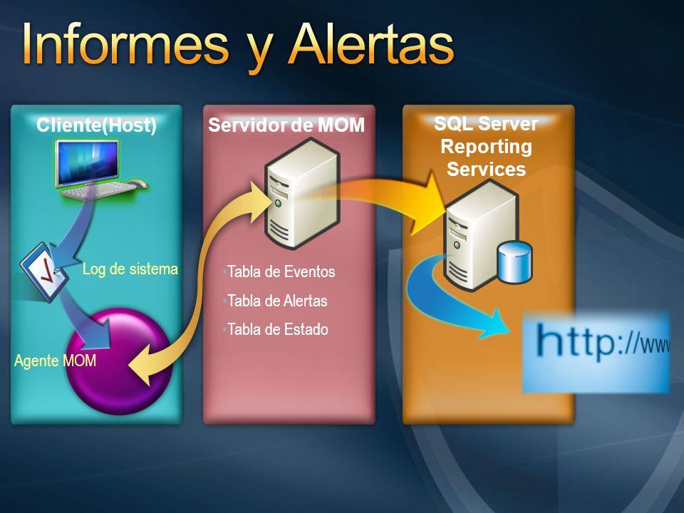 Cliente(Host)Servidor de MOM SQL Server Reporting Services Log de sistema Agente MOM Tabla de Eventos Tabla de Alertas Tabla de Estado