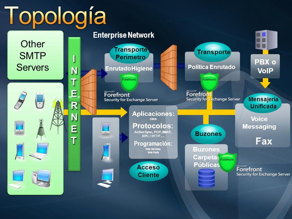 Enterprise Network Other SMTP Servers Buzones EnrutadoHigiene Política Enrutado Voice Messaging Acceso Cliente PBX o VoIP Carpetas Públicas Fax Aplica