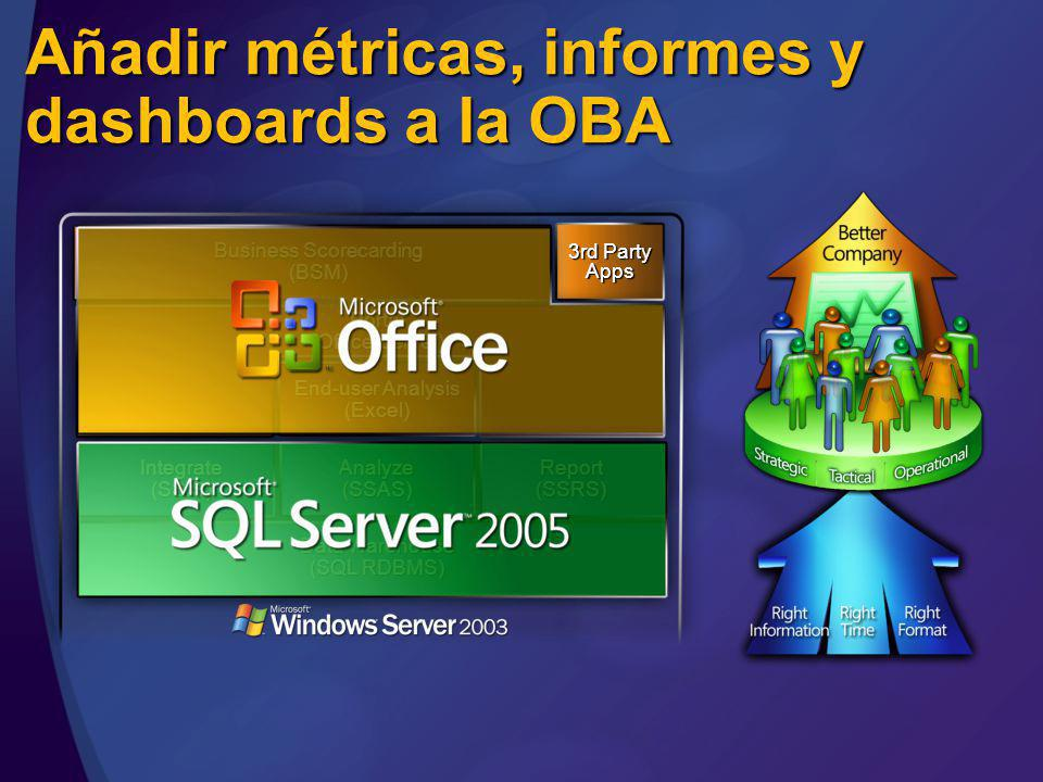 Añadir métricas, informes y dashboards a la OBA Portal (Office Server) Data Warehouse (SQL RDBMS) Integrate(SSIS)Analyze(SSAS)Report(SSRS) Business Scorecarding (BSM) End-user Analysis (Excel) 3rd Party Apps