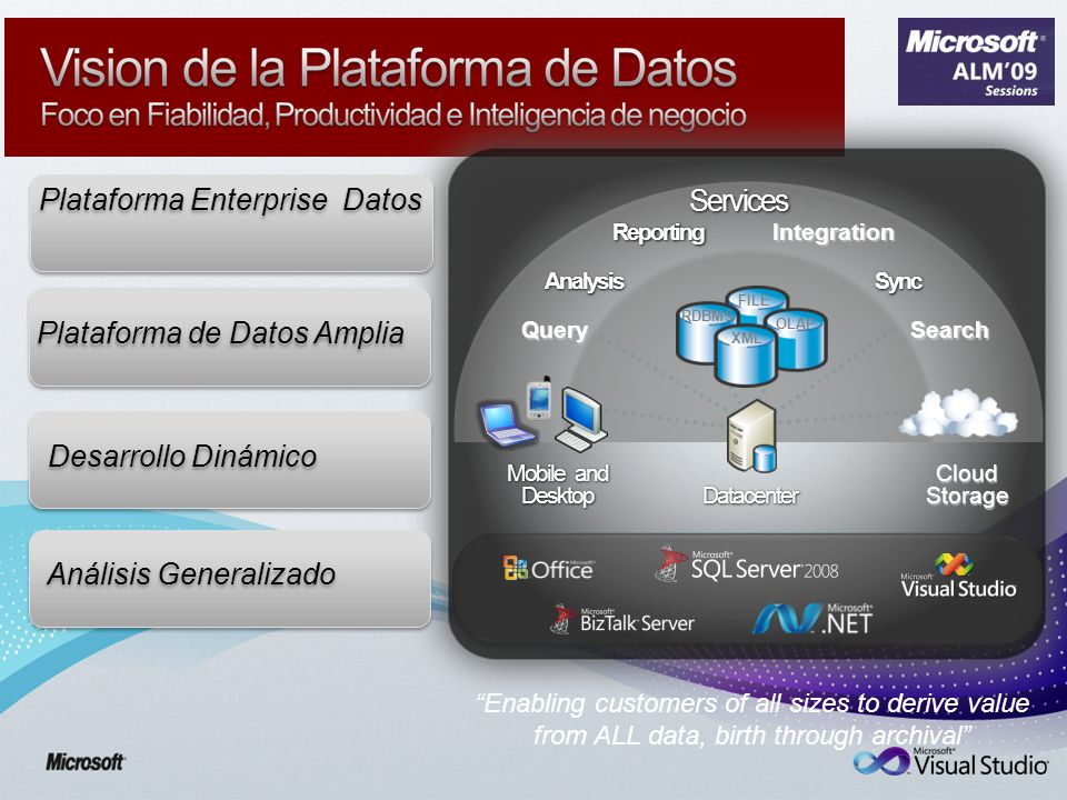 Desarrollo Dinámico Plataforma de Datos Amplia Análisis Generalizado Plataforma Enterprise Datos Datacenter Mobile and Desktop OLAP FILE XML RDBMS Services Query AnalysisReportingIntegrationSync Search Cloud Storage Enabling customers of all sizes to derive value from ALL data, birth through archival