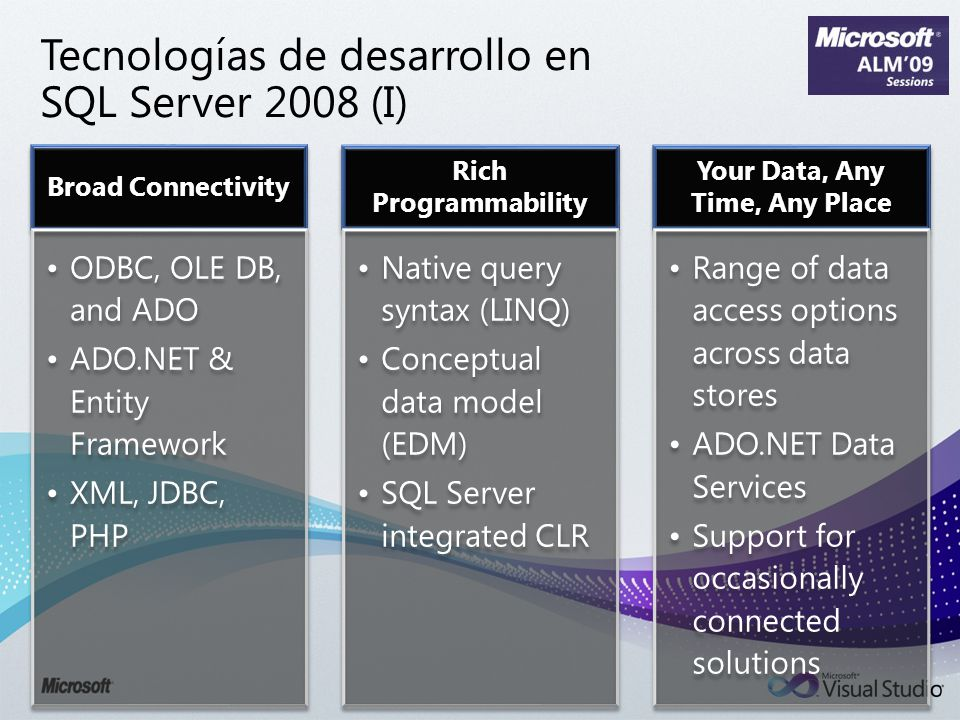 Broad Connectivity ODBC, OLE DB, and ADO ADO.NET & Entity Framework XML, JDBC, PHP Rich Programmability Native query syntax (LINQ) Conceptual data model (EDM) SQL Server integrated CLR Your Data, Any Time, Any Place Range of data access options across data stores ADO.NET Data Services Support for occasionally connected solutions Tecnologías de desarrollo en SQL Server 2008 (I)