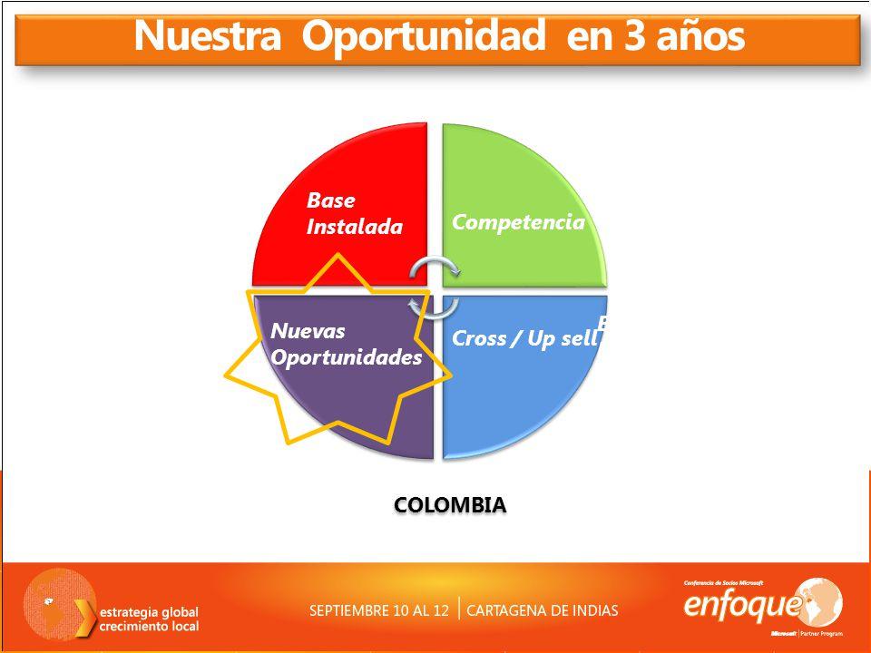Nuestra Oportunidad en 3 años COLOMBIA Competencia Nuevas Oportunidades Base Instalada Competencia Cross / Up sell Nuevas Oportunidades Base Instalada