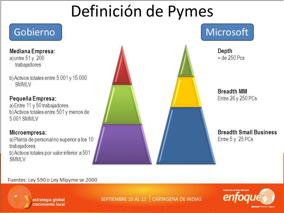Definición de Pymes Fuentes: Ley 590 o Ley Mipyme se 2000 Mediana Empresa: a) E ntre 51 y 200 trabajadores b) Activos totales entre 5.001 y 15.000 SMMLV Pequeña Empresa: a) Entre 11 y 50 trabajadores.