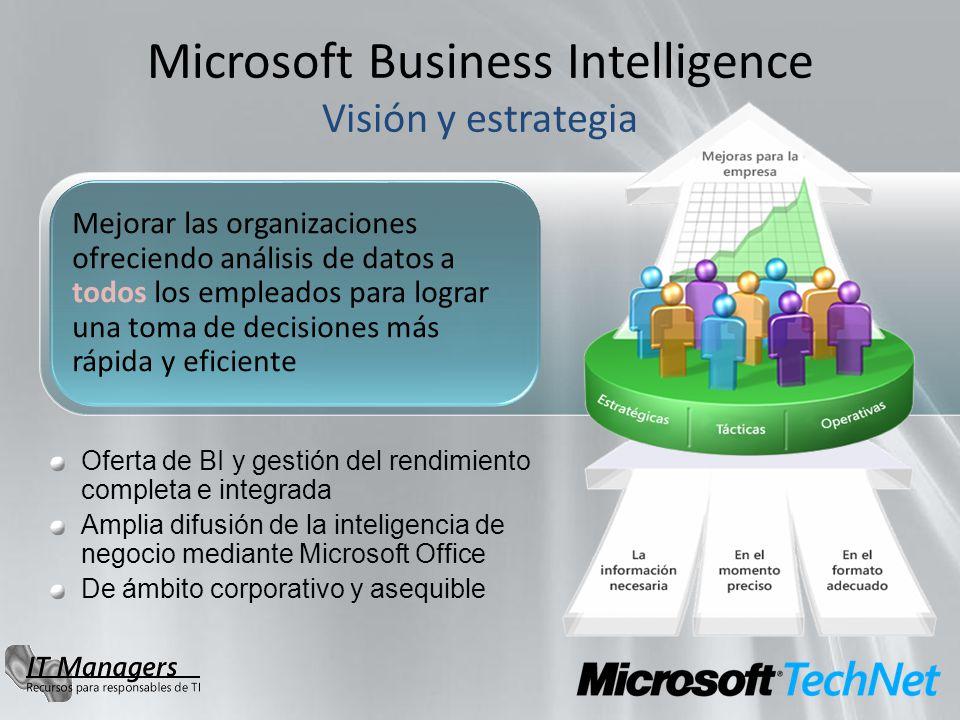 Oferta de BI y gestión del rendimiento completa e integrada Amplia difusión de la inteligencia de negocio mediante Microsoft Office De ámbito corporativo y asequible Microsoft Business Intelligence Visión y estrategia Mejorar las organizaciones ofreciendo análisis de datos a todos los empleados para lograr una toma de decisiones más rápida y eficiente