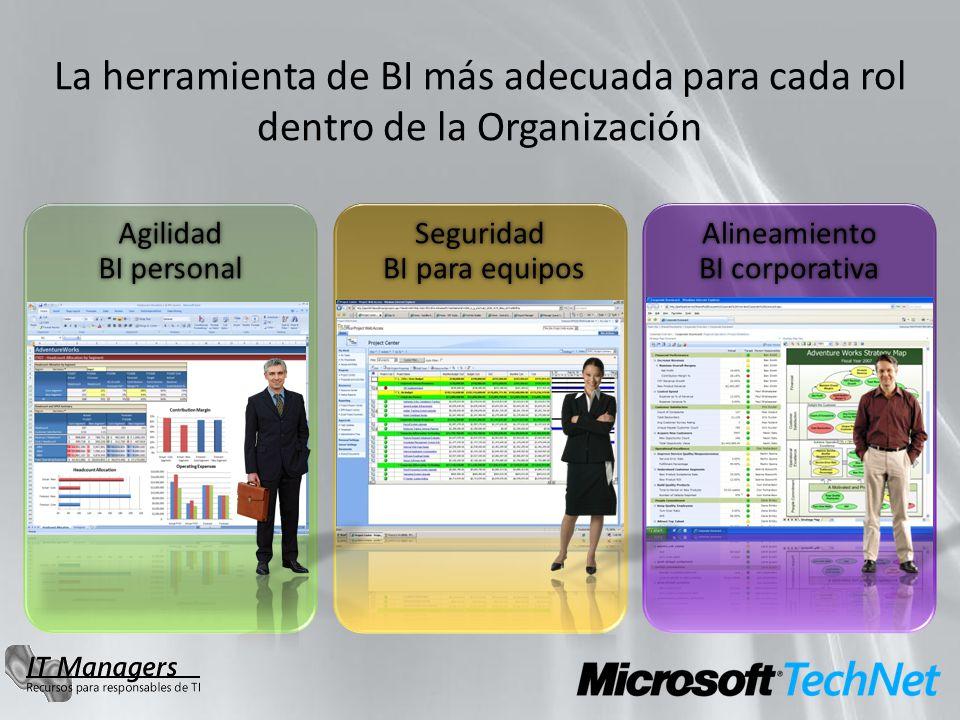 La herramienta de BI más adecuada para cada rol dentro de la Organización