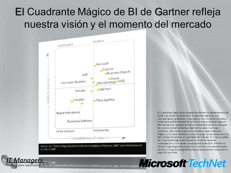 El G El Cuadrante Mágico de BI de Gartner refleja nuestra visión y el momento del mercado El Cuadrante Mágico es propiedad de Gartner Inc desde febrero de 2008 y se utiliza con permiso.