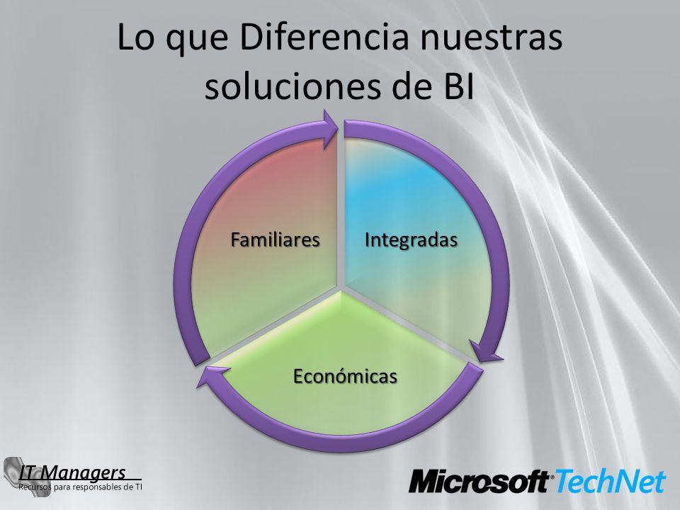Económicas Familiares Lo que Diferencia nuestras soluciones de BI Integradas