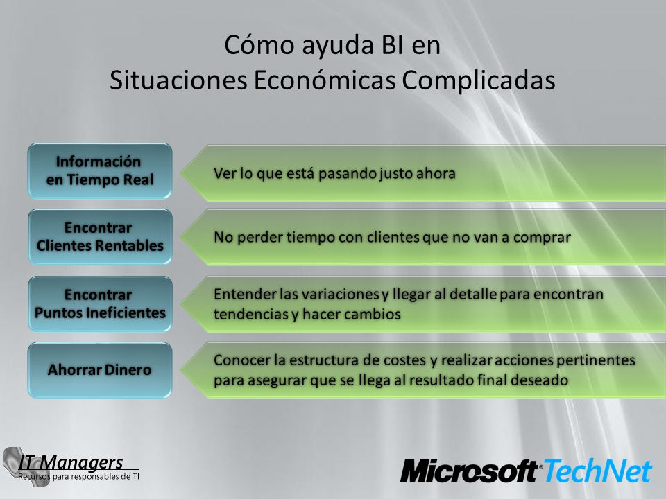 Productos de Microsoft BI