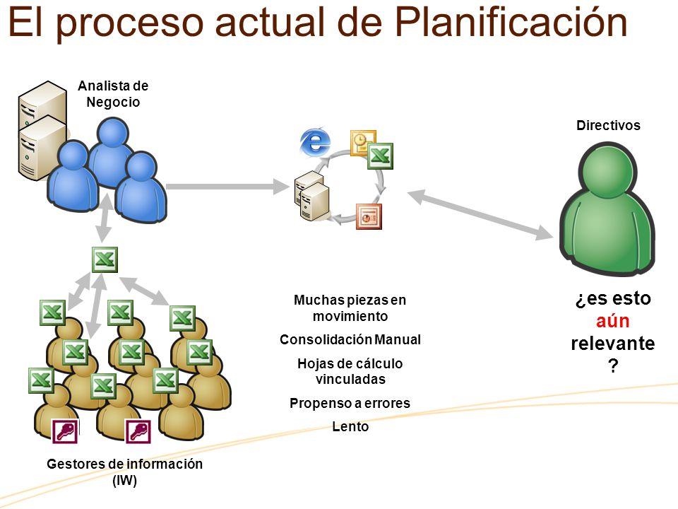 El proceso actual de Planificación ¿es esto aún relevante ? Analista de Negocio Directivos Gestores de información (IW) Muchas piezas en movimiento Co
