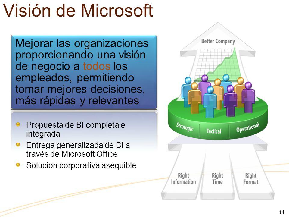 14 Mejorar las organizaciones proporcionando una visión de negocio a todos los empleados, permitiendo tomar mejores decisiones, más rápidas y relevantes Propuesta de BI completa e integrada Entrega generalizada de BI a través de Microsoft Office Solución corporativa asequible Visión de Microsoft
