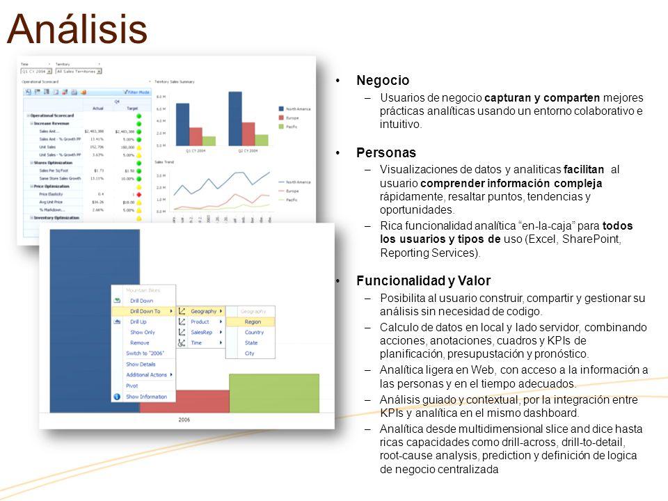 Análisis Negocio –Usuarios de negocio capturan y comparten mejores prácticas analíticas usando un entorno colaborativo e intuitivo. Personas –Visualiz