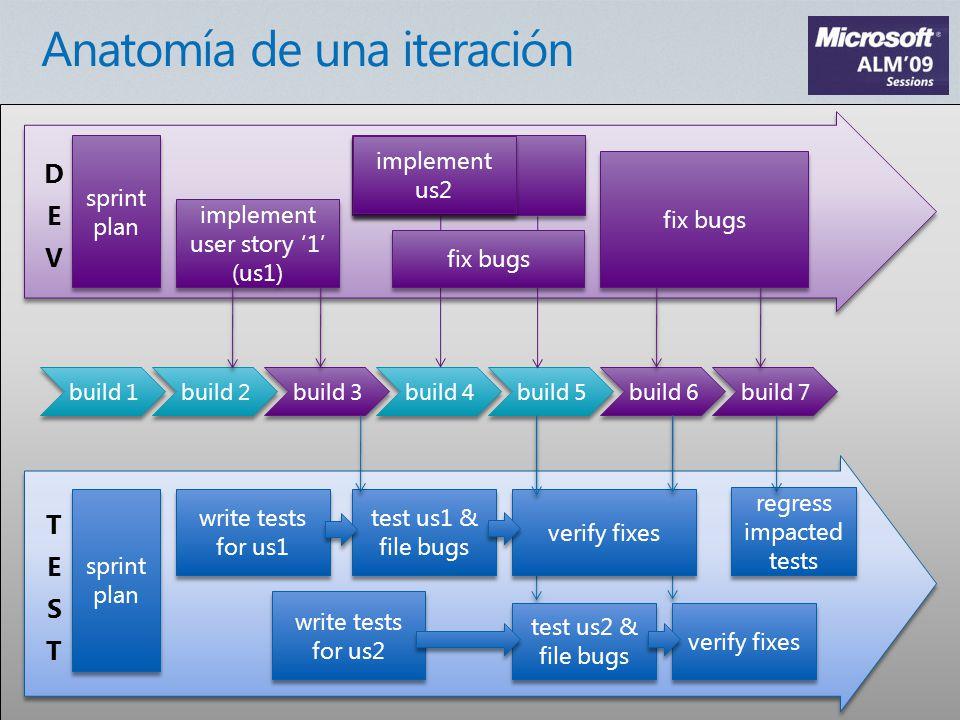 sprint plan write tests for us1 write tests for us2 sprint plan build 1 build 2 build 3 implement user story 1 (us1) test us1 & file bugs Implement US2 build 4 fix bugs build 6 build 7 regress impacted tests build 5 implement us2 fix bugs test us2 & file bugs verify fixes sprint plan write tests for us1 build 3 implement user story 1 (us1) test us1 & file bugs Con TLM podemos planificar la cobertura de los requisitos TLM ayuda a los tester a ver de forma clara que novedades se han introducido en la nueva build: Requisitos Tareas Solución de defectos