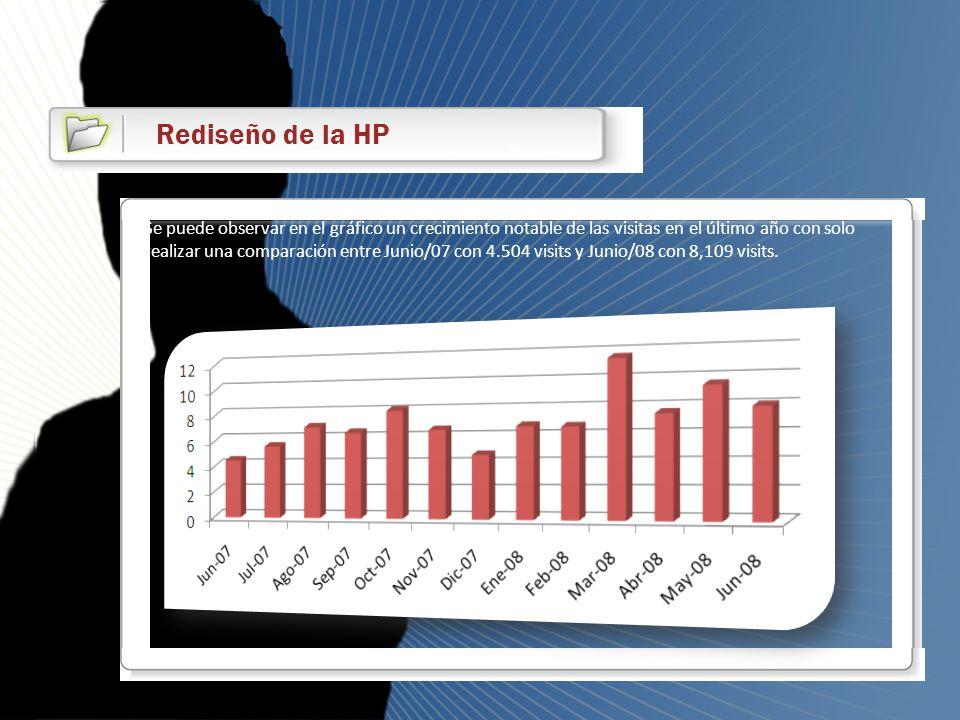 Rediseño de la HP Se puede observar en el gráfico un crecimiento notable de las visitas en el último año con solo realizar una comparación entre Junio
