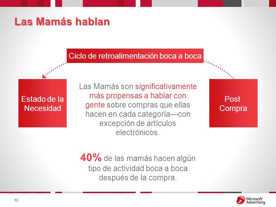 Las Mamás hablan Estado de la Necesidad Post Compra Ciclo de retroalimentación boca a boca Las Mamás son significativamente más propensas a hablar con
