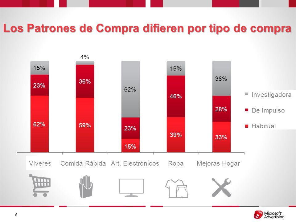 Los Patrones de Compra difieren por tipo de compra 8 Víveres Comida Rápida Art. Electrónicos Ropa Mejoras Hogar Investigadora De Impulso Habitual