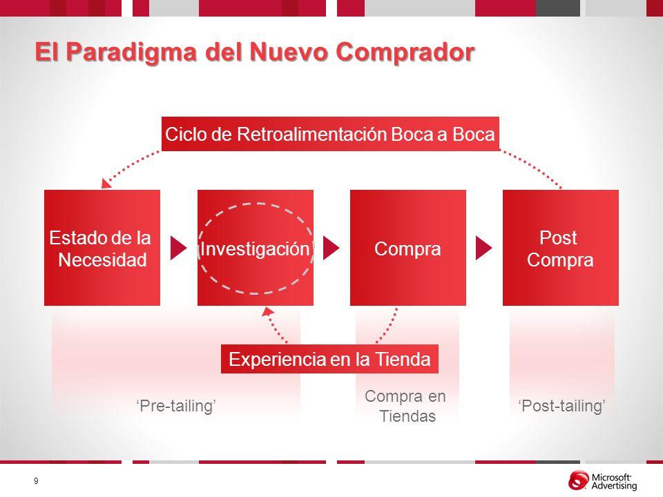 Estado de la Necesidad Investigación El Paradigma del Nuevo Comprador Pre-tailing Compra en Tiendas Post-tailing Compra Post Compra Experiencia en la