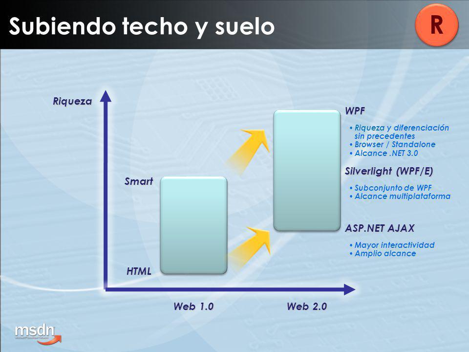 Subiendo techo y suelo R Riqueza HTML Smart ASP.NET AJAX WPF Mayor interactividad Amplio alcance Riqueza y diferenciación sin precedentes Browser / Standalone Alcance.NET 3.0 Silverlight (WPF/E) Subconjunto de WPF Alcance multiplataforma Web 1.0 Web 2.0