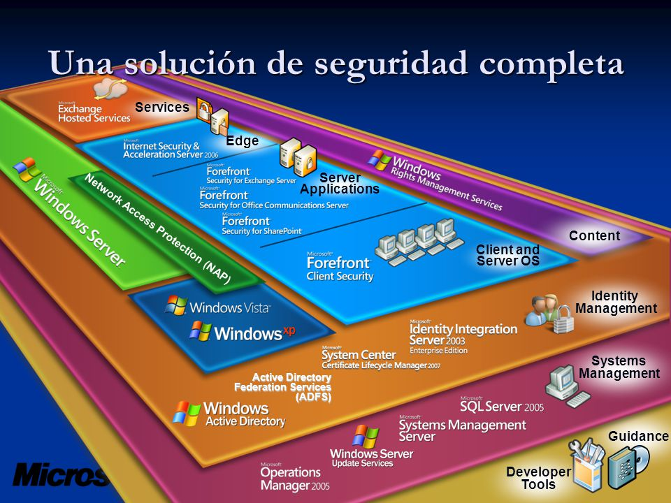 Guidance Developer Tools Systems Management Active Directory Federation Services (ADFS) Identity Management Content Services Client and Server OS Server Applications Edge Network Access Protection (NAP) Compromiso por la seguridad
