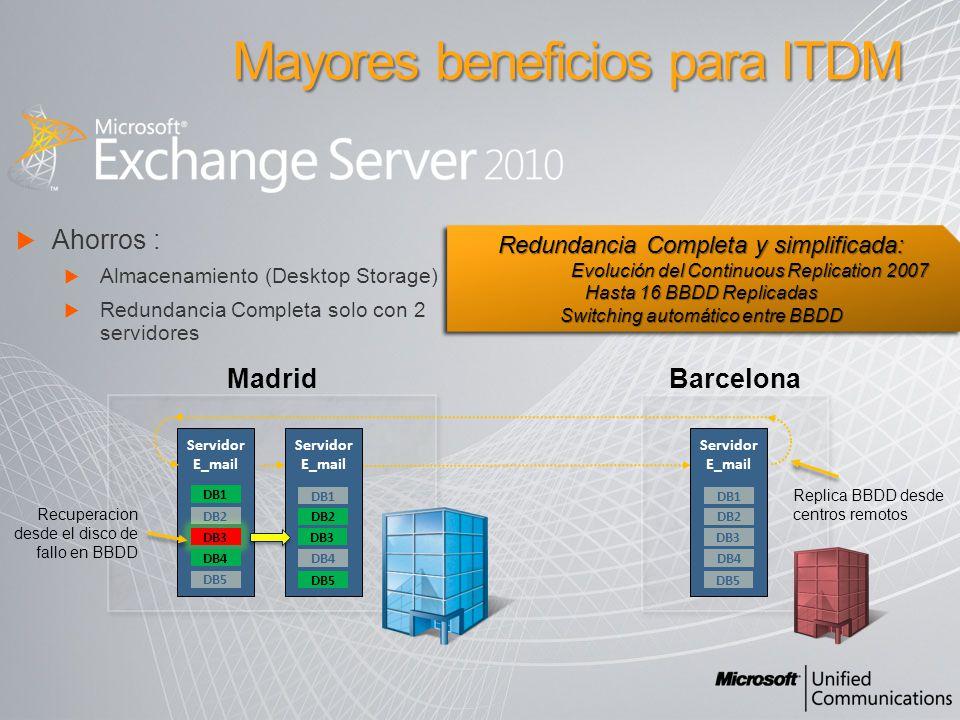 Ahorros : Almacenamiento (Desktop Storage) Redundancia Completa solo con 2 servidores Mayores beneficios para ITDM Servidor E_mail DB1 DB3 DB2 DB4 DB5 Recuperacion desde el disco de fallo en BBDD Servidor E_mail DB1 DB2 DB4 DB5 DB3 Servidor E_mail DB1 DB2 DB4 DB5 DB3 Replica BBDD desde centros remotos Madrid Barcelona Redundancia Completa y simplificada: Evolución del Continuous Replication 2007 Hasta 16 BBDD Replicadas Switching automático entre BBDD