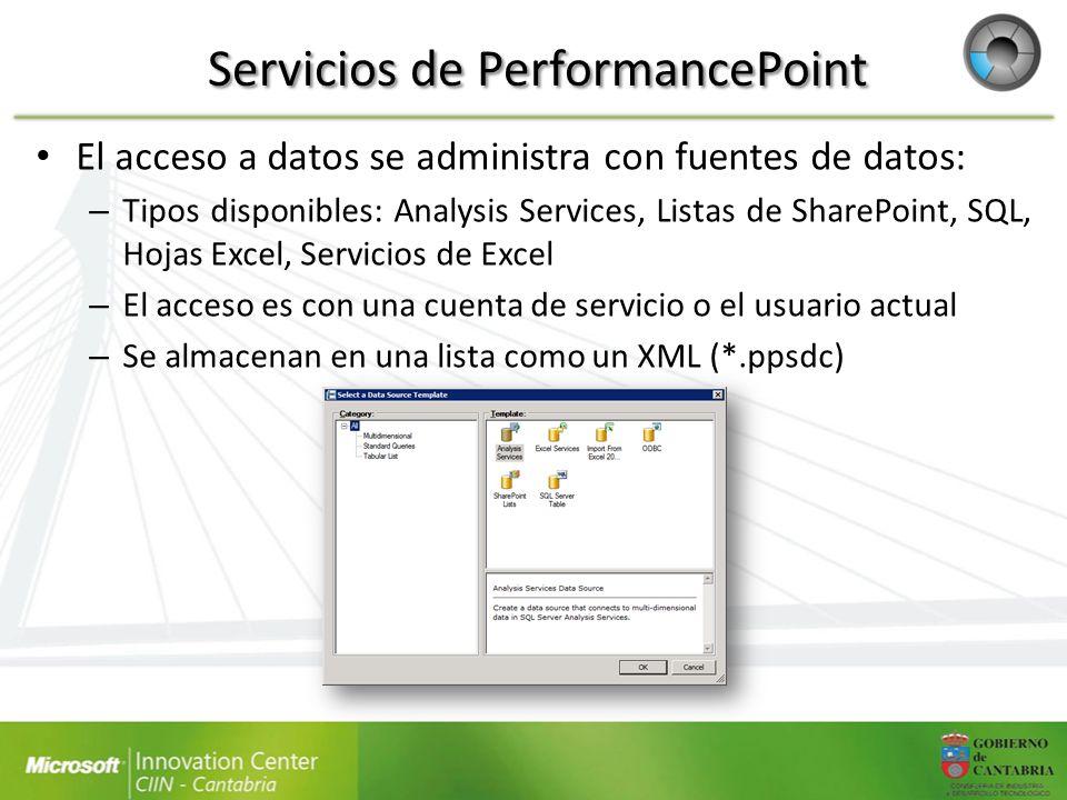 Servicios de PerformancePoint El acceso a datos se administra con fuentes de datos: – Tipos disponibles: Analysis Services, Listas de SharePoint, SQL,