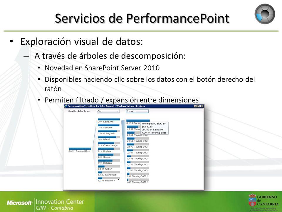 Servicios de PerformancePoint Exploración visual de datos: – A través de árboles de descomposición: Novedad en SharePoint Server 2010 Disponibles haci