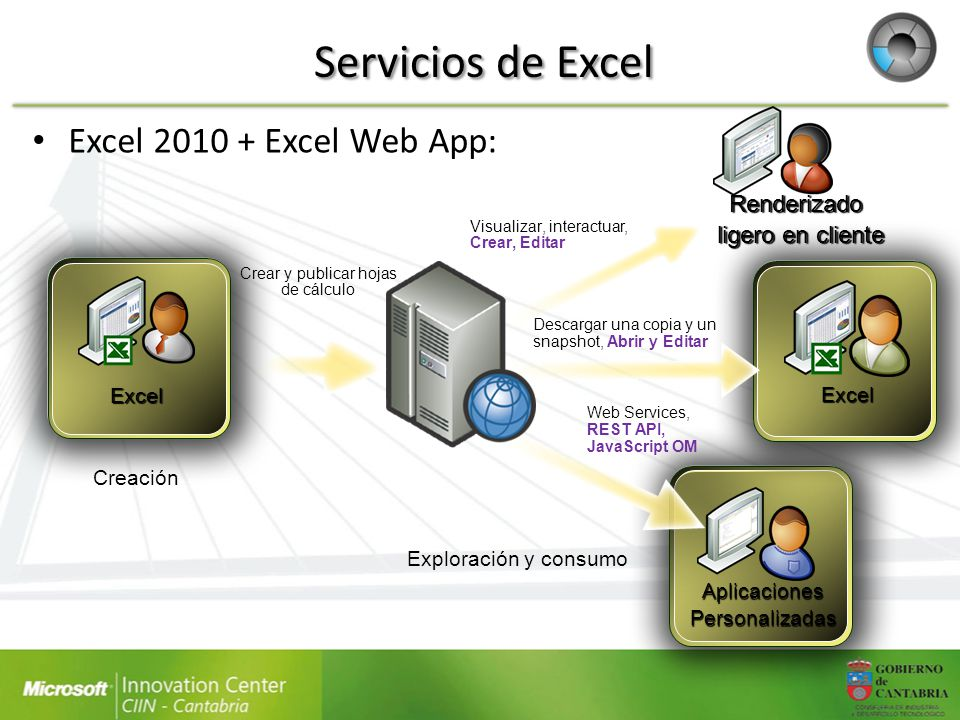 Excel 2010 + Excel Web App: Excel Renderizado ligero en cliente Visualizar, interactuar, Crear, Editar AplicacionesPersonalizadas Web Services, REST A