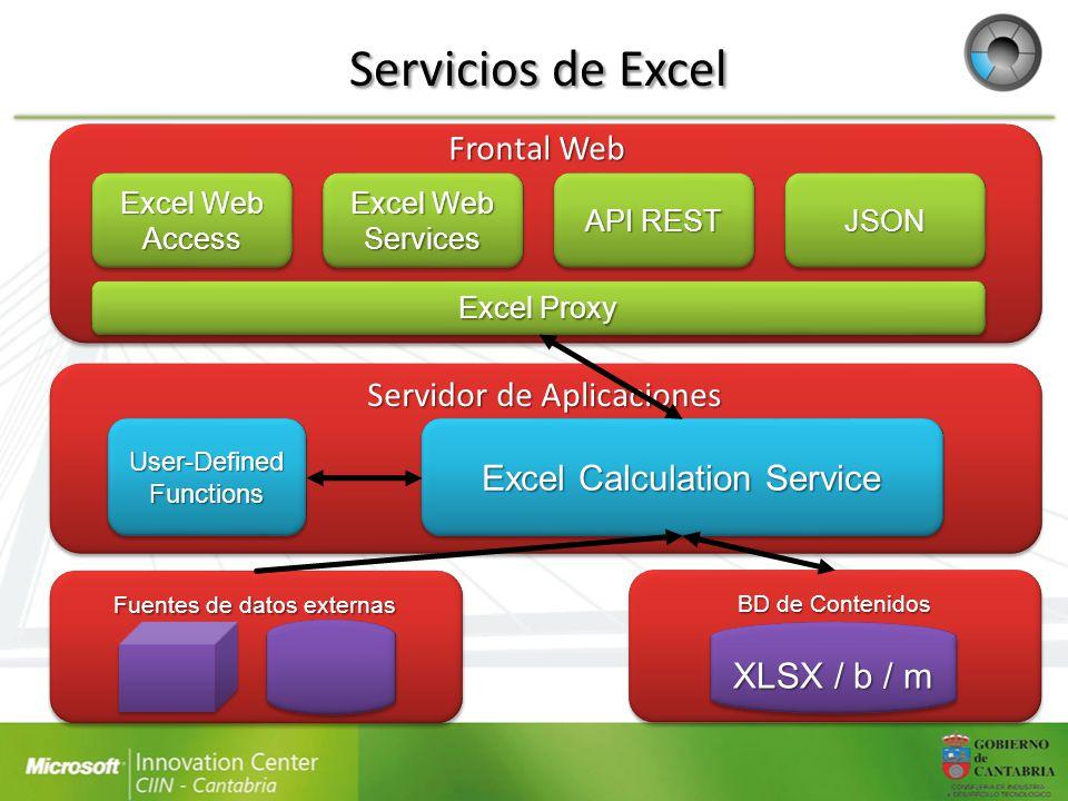 Servicios de Excel Fuentes de datos externas API REST Excel Web Services Excel Web Access JSONJSON BD de Contenidos XLSX / b / m User-Defined Function