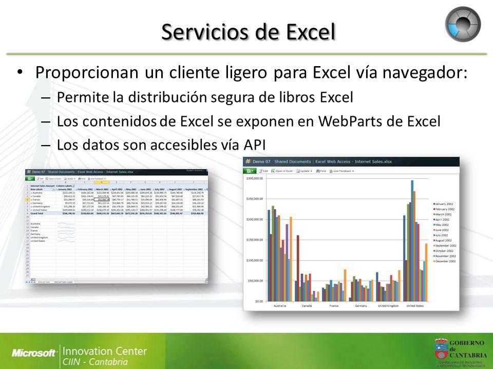 Servicios de Excel Proporcionan un cliente ligero para Excel vía navegador: – Permite la distribución segura de libros Excel – Los contenidos de Excel