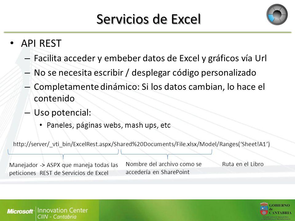 Servicios de Excel API REST – Facilita acceder y embeber datos de Excel y gráficos vía Url – No se necesita escribir / desplegar código personalizado
