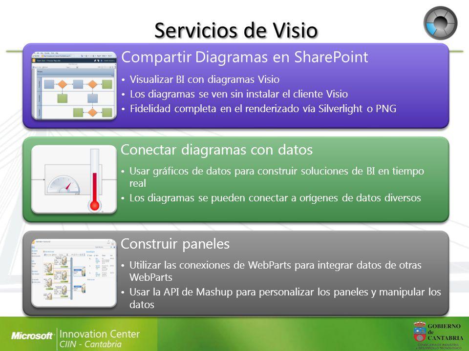 Servicios de Visio Compartir Diagramas en SharePoint Visualizar BI con diagramas Visio Los diagramas se ven sin instalar el cliente Visio Fidelidad co