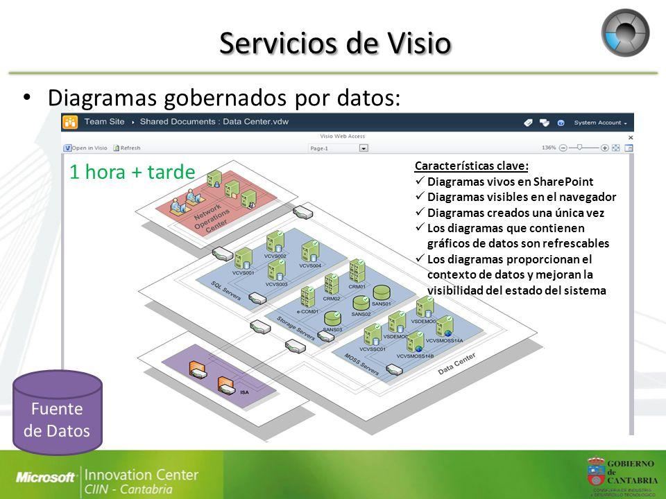 Servicios de Visio Diagramas gobernados por datos: 1 hora + tarde Características clave: Diagramas vivos en SharePoint Diagramas visibles en el navega