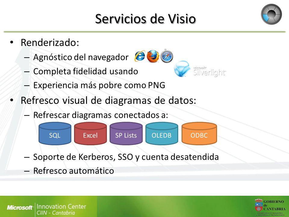 Servicios de Visio Renderizado: – Agnóstico del navegador – Completa fidelidad usando – Experiencia más pobre como PNG Refresco visual de diagramas de