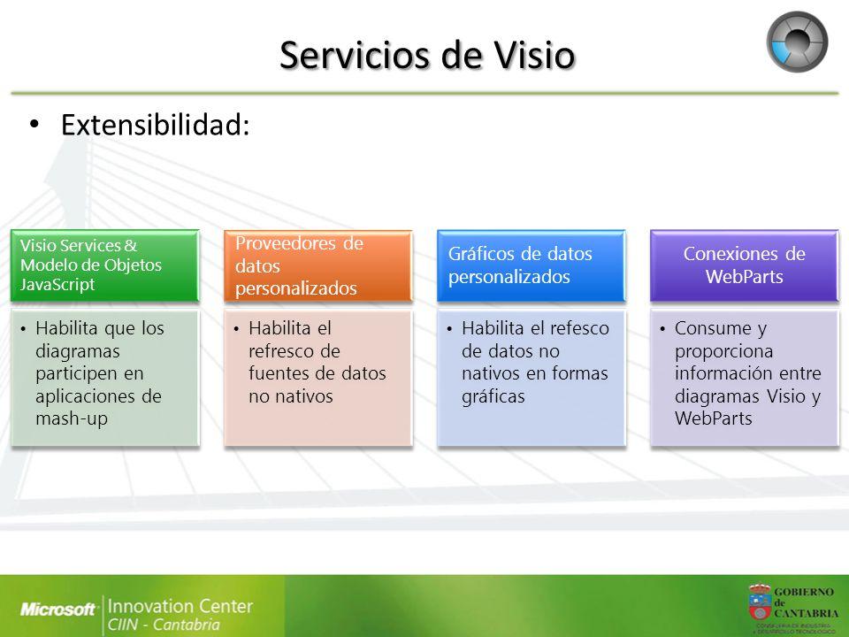 Servicios de Visio Extensibilidad: Visio Services & Modelo de Objetos JavaScript Habilita que los diagramas participen en aplicaciones de mash-up Prov