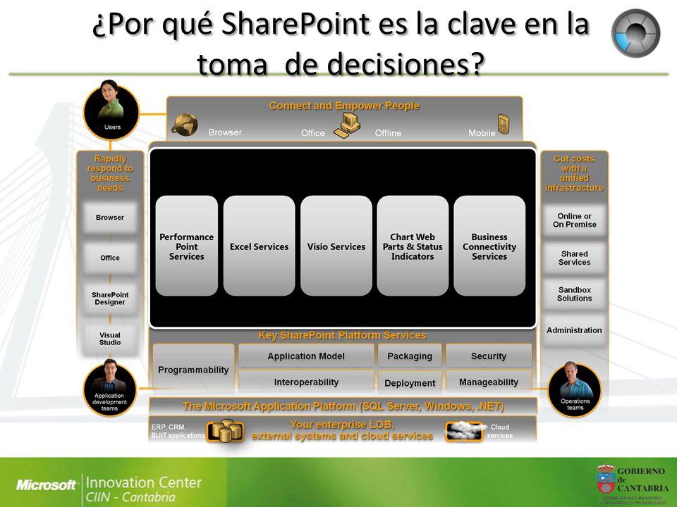 Centro de inteligencia empresarial Evolución de la plantilla Report Center de SharePoint 2007 Punto de partida para portales de BI: – Listas pre-definidas para PPS y los Servicios de Excel