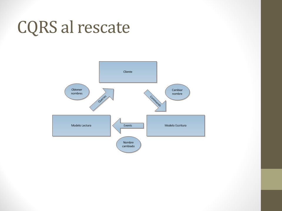 CQRS al rescate