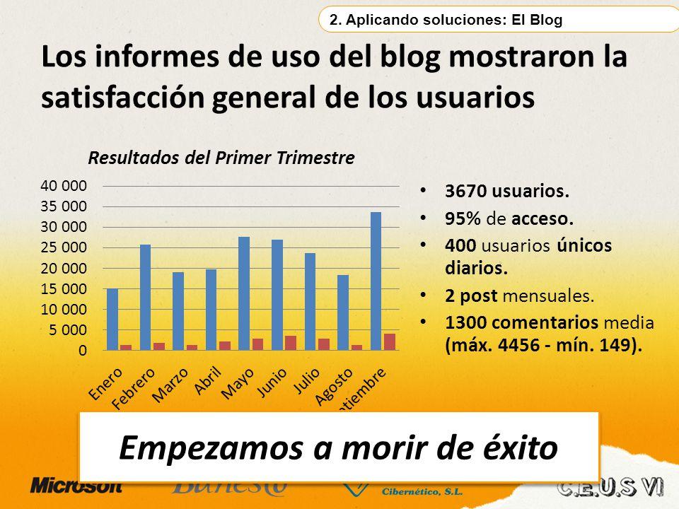 3670 usuarios. 95% de acceso. 400 usuarios únicos diarios. 2 post mensuales. 1300 comentarios media (máx. 4456 - mín. 149). Los informes de uso del bl