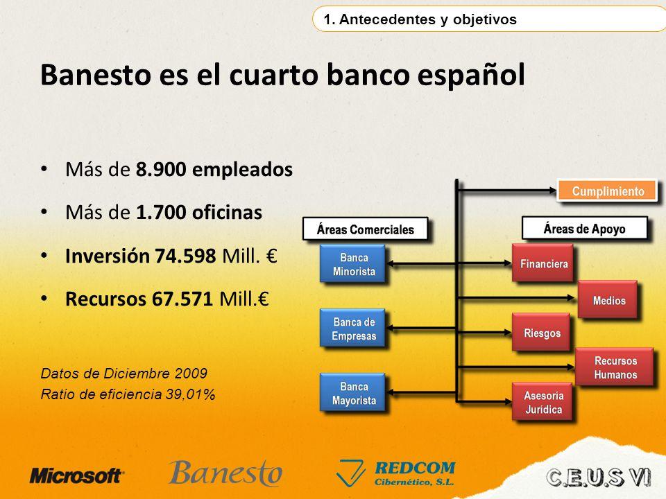 Banesto es el cuarto banco español Más de 8.900 empleados Más de 1.700 oficinas Inversión 74.598 Mill. Recursos 67.571 Mill. 1. Antecedentes y objetiv